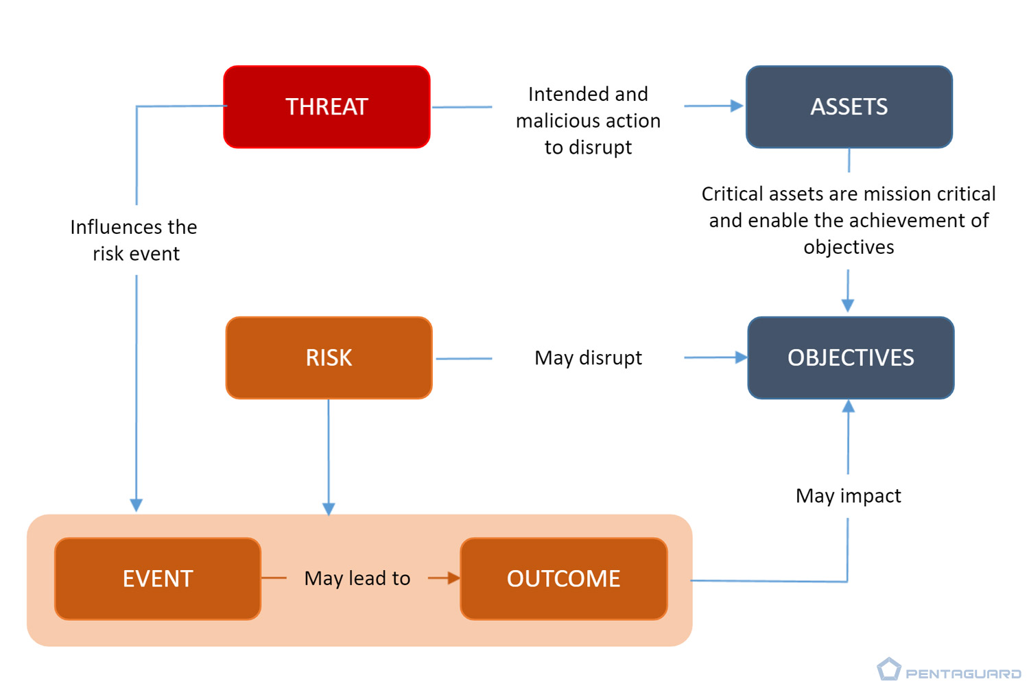 how threats and risks link