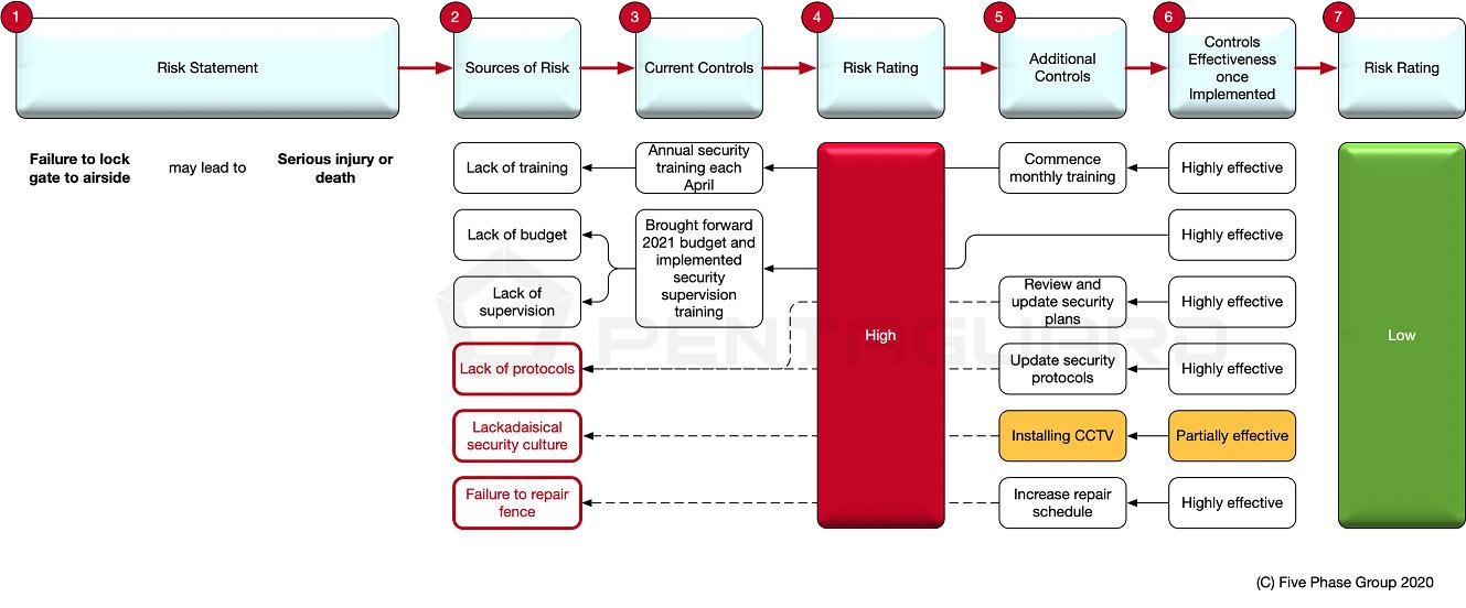 sources of risk diagram